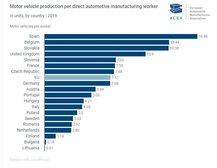 Véhicule motorisé produit pour un travailleur de l'industrie, par pays