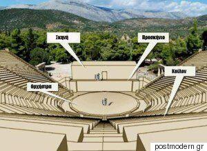 Η Τέλεια Ακουστική της Επιδαύρου: Ένας ελληνικός «μύθος» που δεν