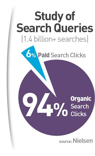 Google search: Πώς «κλικάρει» ο