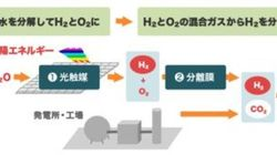 酸素発生能の寿命を50倍以上に伸ばす光触媒シート開発 -