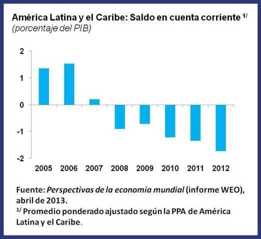 América Latina: Buena oportunidad para fortalecer la capacidad de
