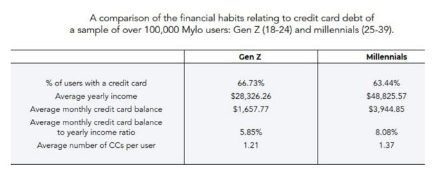 Gen Z Are In A Better Position To Manage Debt Than Millennials:
