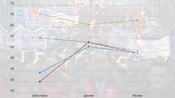 Plus d'un Français sur deux veut le retrait total de la réforme des retraites -
