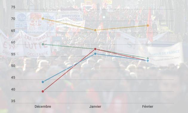 Selon un sondage YouGov réalisé pour Le HuffPost du 3 au 4 février, 51% des Français...
