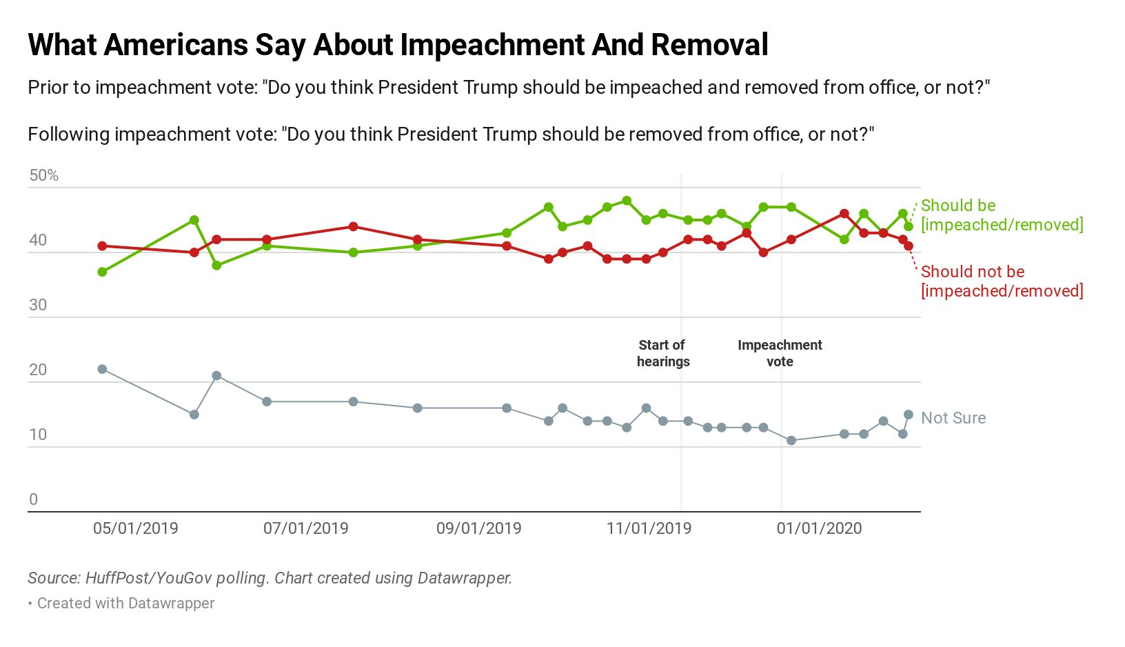In the past months, public opinion has remained largely divided.