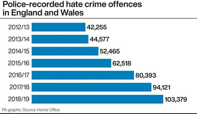 Hate Crimes Are Rising But These Survivors Of Homophobic Abuse Won't Be