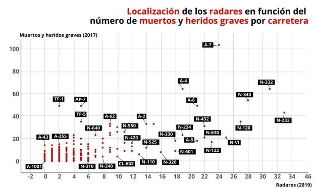 Localización de los radares en función del número de muertos y heridos graves por