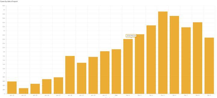 Le nombre de nouveaux cas quotidien de coronavirus, rapporté par l'OMS.