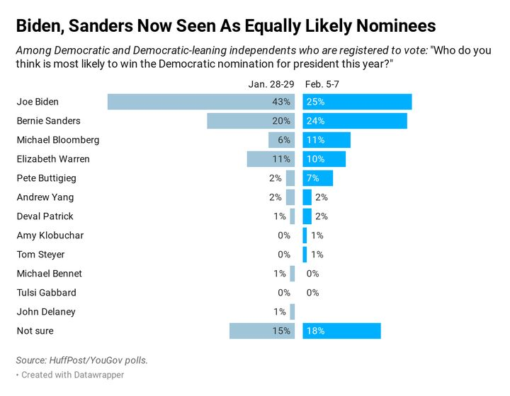 In a new HuffPost/YouGov poll, 25% of Democratic and Democrat-leaning voters think Joe Biden is likely to win the nomination,