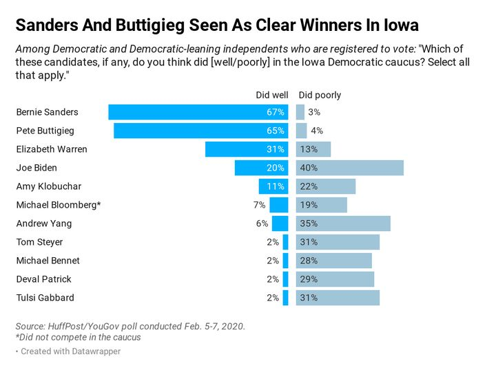 In a new HuffPost/YouGov poll, about two-thirds of Democratic and Democrat-leaning voters say Sanders and Buttigieg did well