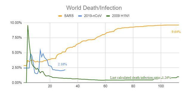 L'évolution du taux de mortalité dans le temps du nouveau coronavirus, du Sras et de la...