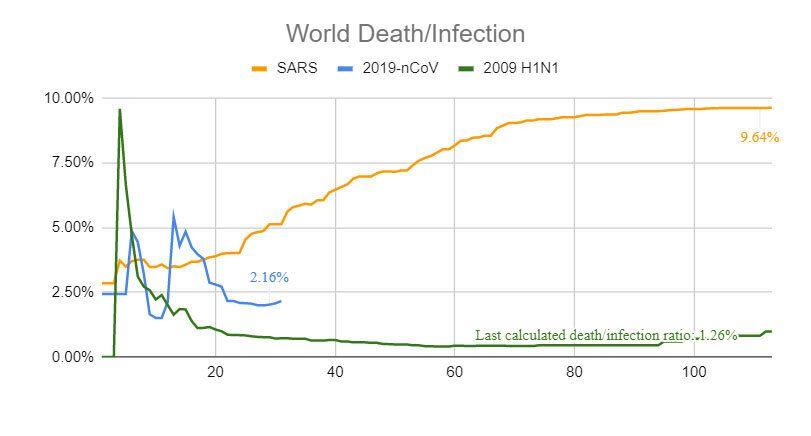 L'évolution du taux de mortalité dans le temps du nouveau coronavirus, du Sras et de la grippe