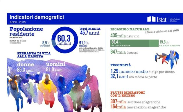 Indicatori demografici 2019 -