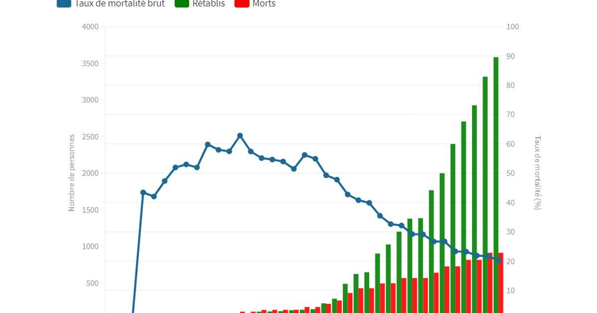 Pourquoi les statistiques sur les morts du coronavirus ne veulent pas dire grand chose