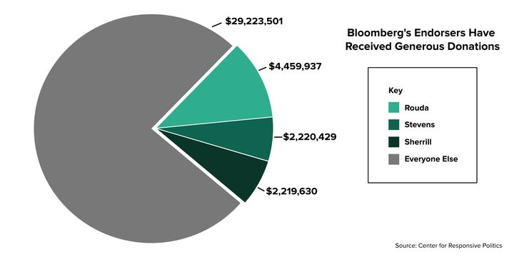 Some 23% of Bloomberg's electoral spending in 2018 went to three House Democrats who are now endorsing him for president.