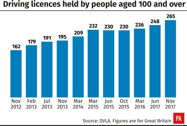 More Than Five Million Driving Licence Holders Aged Over