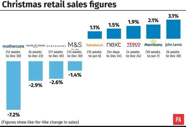 Retail Winners And Losers Emerge After Mixed Christmas On The High