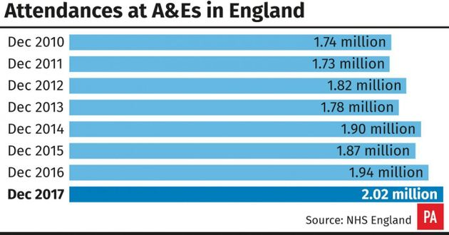 5,000 Patients Wait Over An Hour In A&E As NHS Reaches 'Watershed