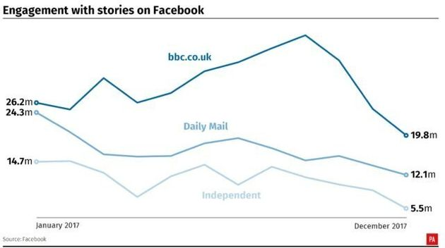 Publishers Warned To Stop Depending On Facebook Amid Steep Drop In Web