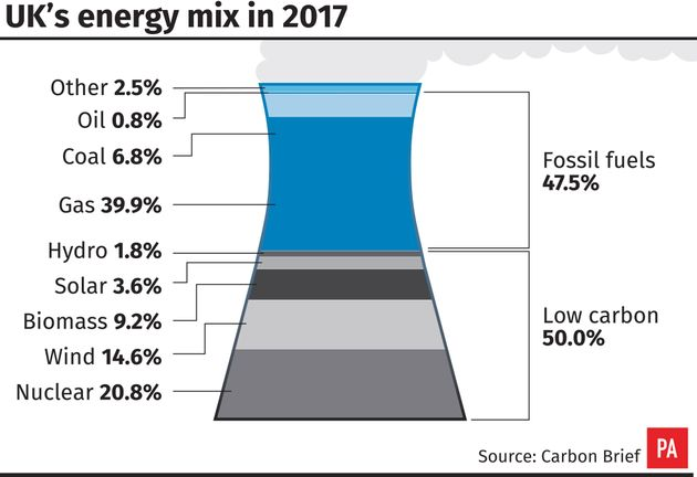 Renewable Energy And Nuclear Power Beat Gas And Coal For First Time In The
