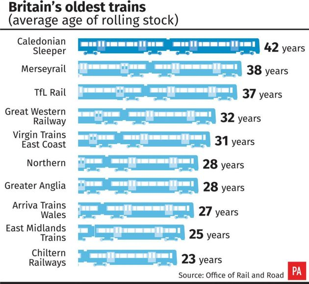 Rail Passengers Enduring Journeys On 'Clapped-Out'