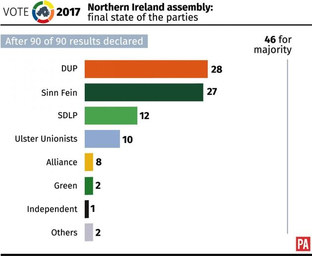 DUP And Sinn Fein Restate Preference For Powersharing But Sticking Points