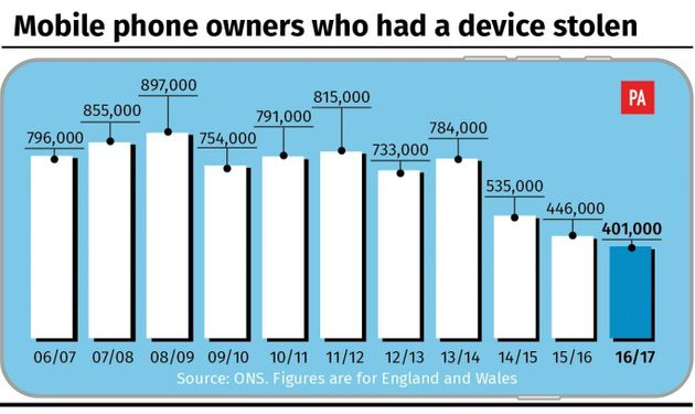Thefts Of Mobile Phones Fall To Lowest Level For A