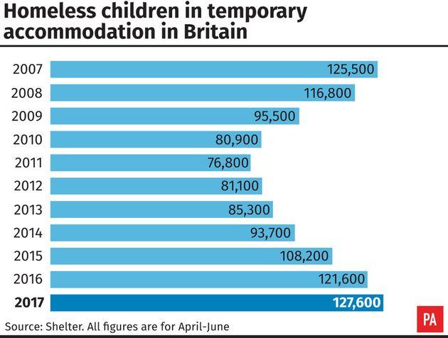 'National Scandal' Of 128,000 Children Spending Christmas Day