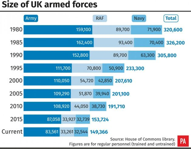 Defence Secretary To Face Grilling Over Threatened Cuts To Armed