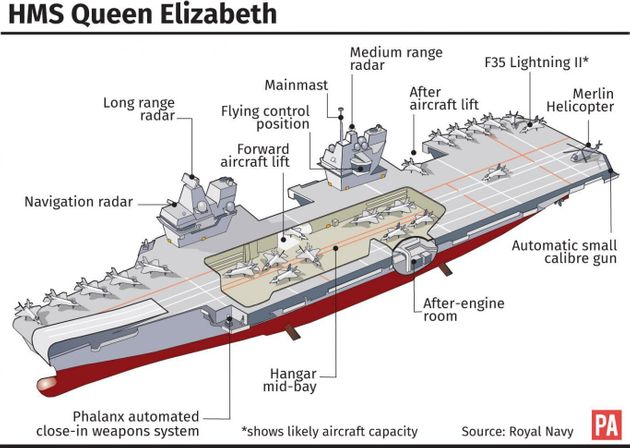 Queen To Visit Aircraft Carrier Next Month For Commissioning