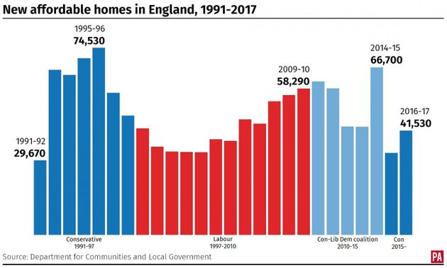 217,000 New Homes Added Last Year As Theresa May Pledges To Tackle