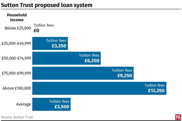 Means-Tested Tuition Fees Proposal Would Mean Poorer Students Pay