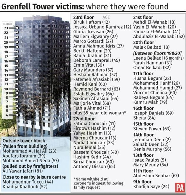 Final Death Toll From Grenfell Tower Fire Put At