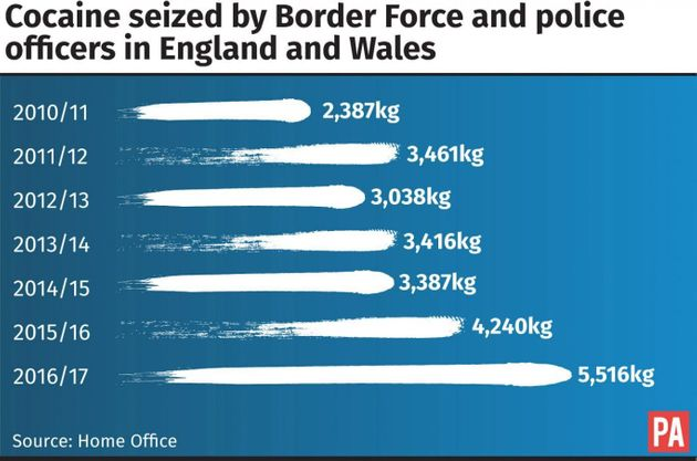 30% Increase In Amount Of Cocaine Seized By Police And Border