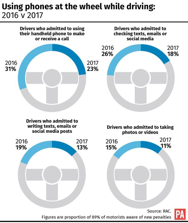 New Campaign Targets Drivers Still Using Their Mobile