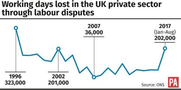 Private Sector Strikes At Highest Level Since