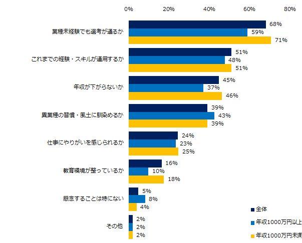 約9割の人が、異業種への転職に興味があると回答。しかし、懸念するポイントも…