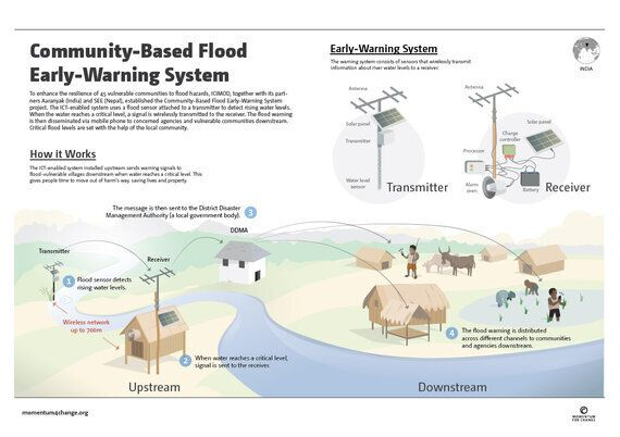 Recognizing On-the-Ground Climate Solutions: Lighthouse Activity