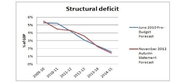 The Government's Mid Term Review: Deficit