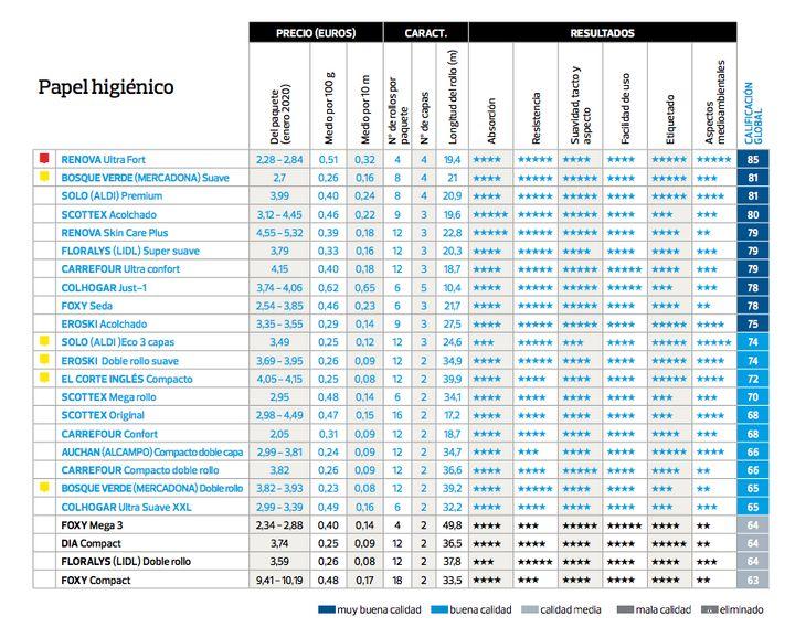 Tabla de valoración de los modelos de papel higiénico de la OCU.