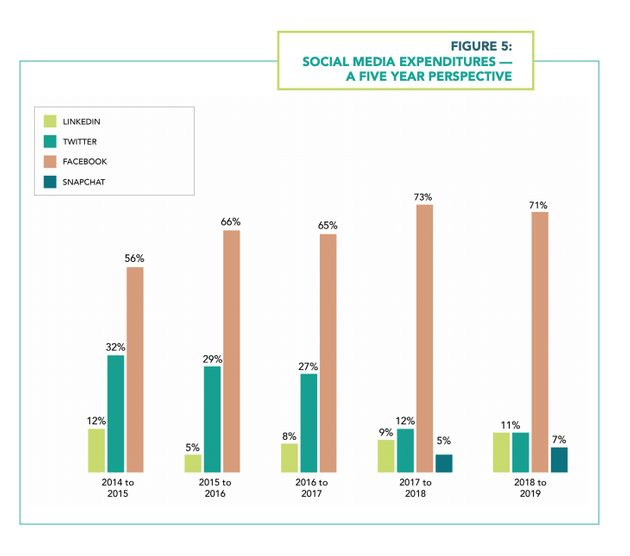 Breakdown of federal government advertising spending on social media from 2014 to