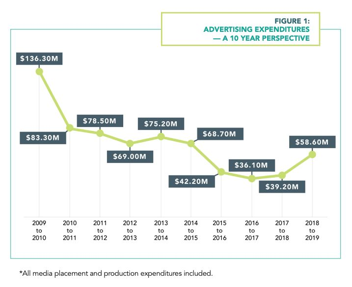 Government advertising spending from 2009 to 2019.