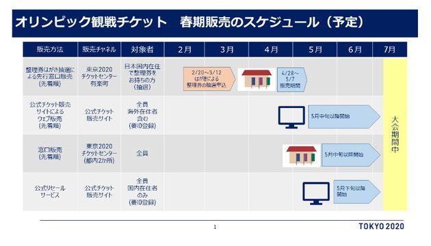 【東京オリンピック】観戦チケット、春季販売のスケジュール