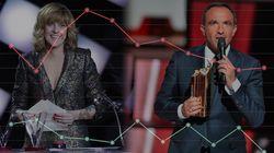 Les Victoires de la Musique font moitié moins d'audience que les NRJ Music