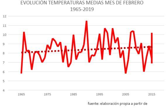 Este San Valentín la temperatura ya ha subido