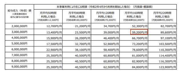 東京都による、助成を受けたことによって増える税金の試算