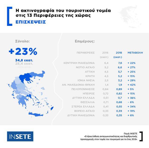Η άνιση κατανομή τουρισμού και εσόδων στις 13 Περιφέρειες της