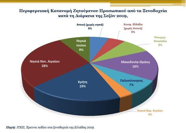 Μεγάλες επενδύσεις από ξενοδόχους, λείπουν θέσεις εργασίας, διατηρείται η