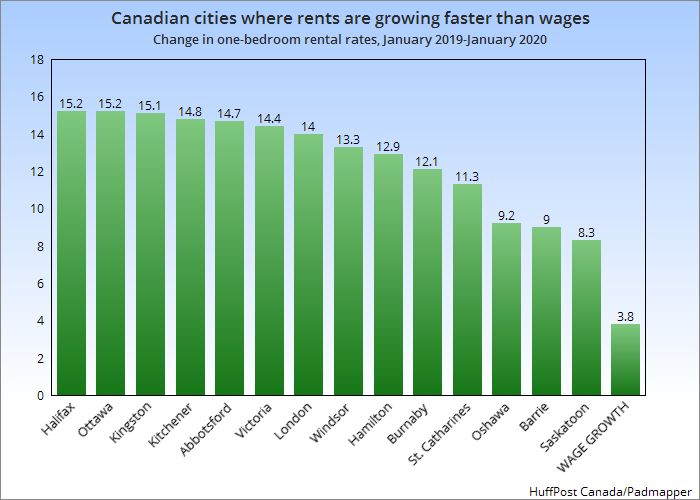 This chart shows one-bedroom rental rate increases for the 14 cities where rents rose faster than 3.8 per cent, the average wage growth in Canada over the past year.