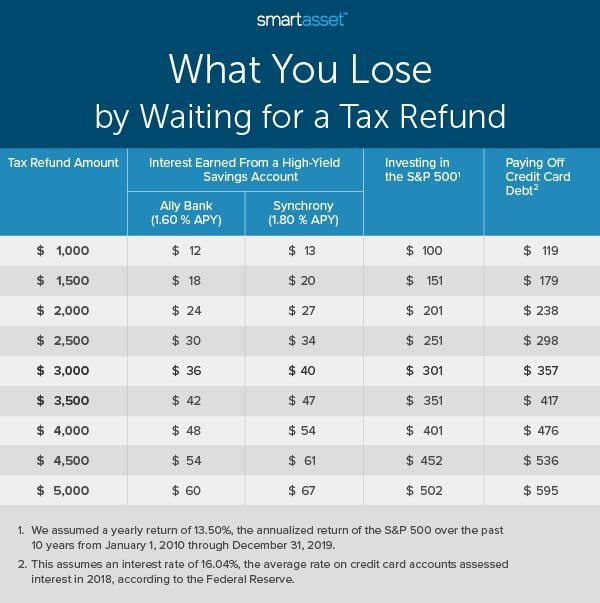 Analysis by SmartAsset shows how much money you may lose out on throughout the year by waiting to receive a tax refund. The difference is even more dramatic if you consider compound interest.